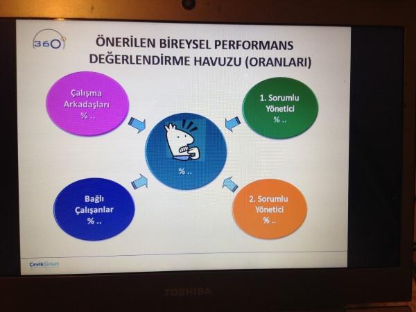 Ödül ve Disiplin Sistemi İle Bireysel Performans Değerlendirme Sistemi